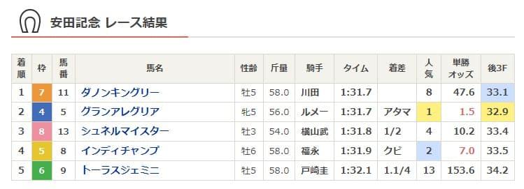 2021安田記念結果