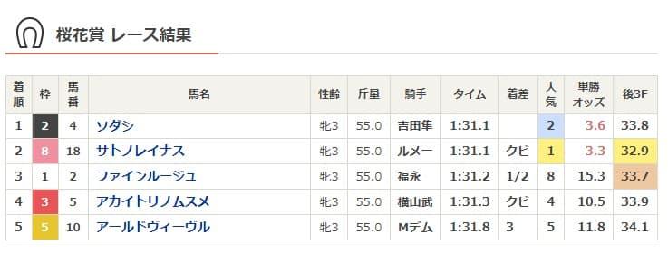 2021桜花賞結果