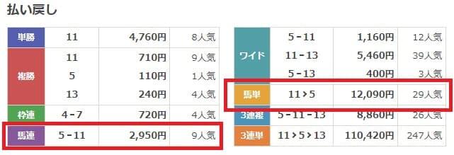 2021安田記念配当